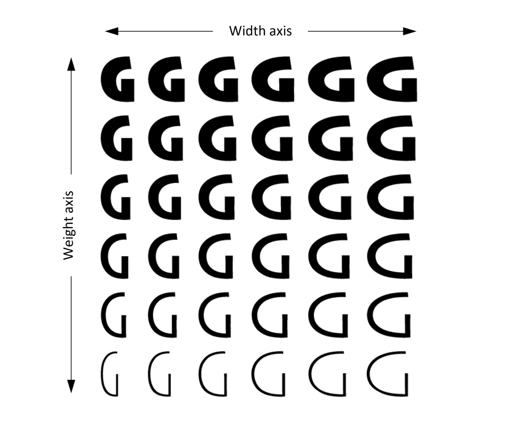 assi per i variable fonts