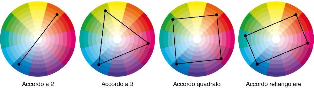 Accordi cromatici complementari, triadico, quadrato, esagonale